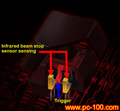 Structure of optical switch's infrared sensers, improves fatigue life and decreases dust effect of mechanical keyboard