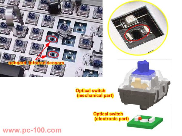 The new generation of optical switch is to set the infrared sensors welded on the keyboard PCB separately while the switch is only used to trigger the infrared ray