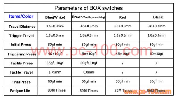 "Parameters of the newly invented ""BOX-structure"" mechanical switches"